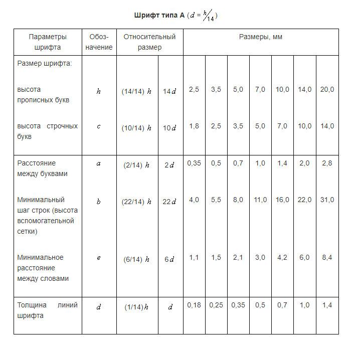 Настройки чертежа SolidWorks по ГОСТ ЕСКД №1
